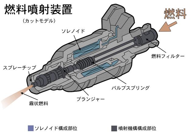 インジェクターの構造