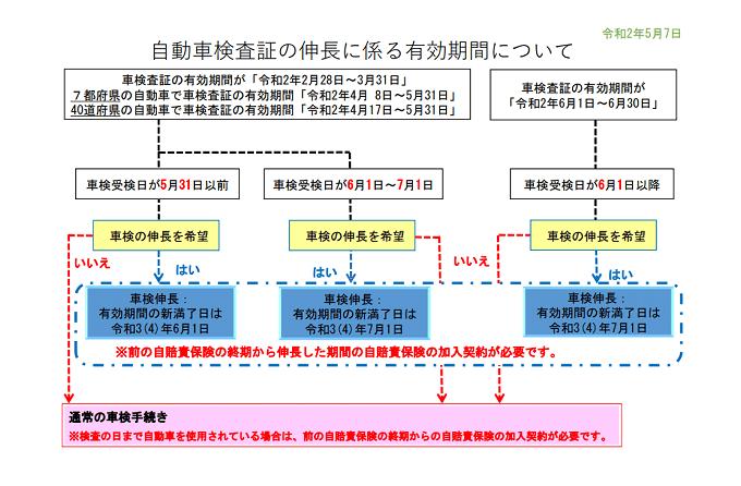 車検伸長フローチャート