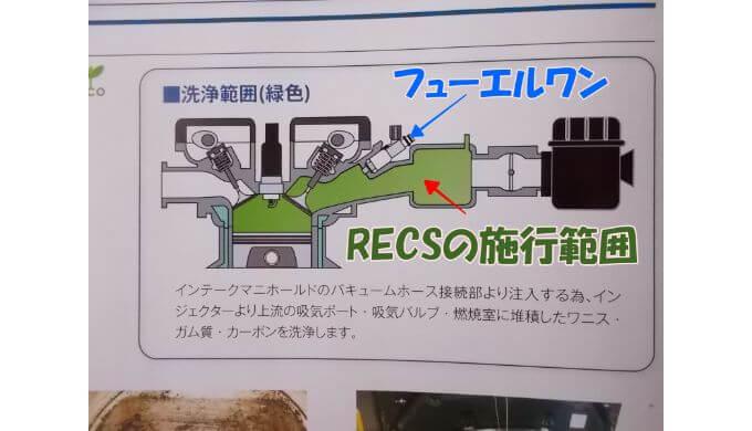 RECSの洗浄範囲