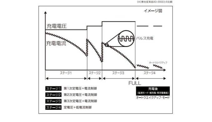 パルス充電のイメージ図