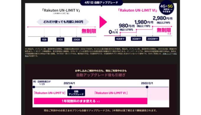UN-LIMIT Ⅵの料金システム